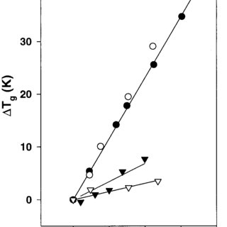 Temperature dependence of the viscosity of aqueous