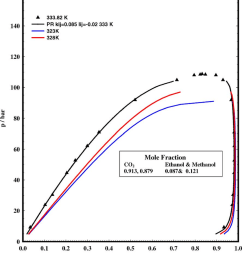 phase diagram of ethanol and co 2 at optimised conditions used in the tbs experiments  [ 850 x 957 Pixel ]