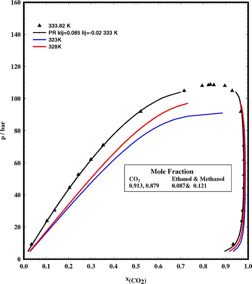 hight resolution of phase diagram of ethanol and co 2 at optimised conditions used in the tbs experiments