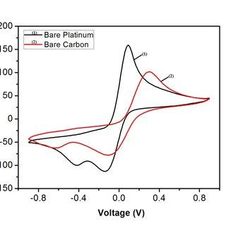 (PDF) Fabrication of Electrochemical Electrodes Based on