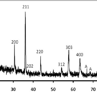 (PDF) Electrical Characteristics Cufe 2 o 4 Thick Film