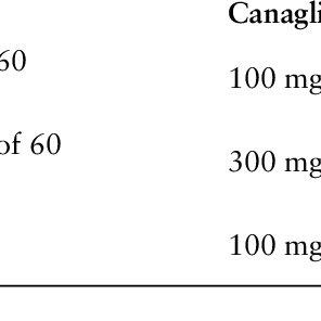 (PDF) Dapagliflozin