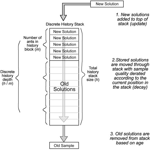 Stack Operation In Discrete History Aco New Candidate Solutions Are Download Scientific Diagram