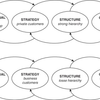 (PDF) Timing of Communication in Organizational Culture