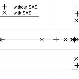 Figure : Poles of the system matrix A with and without SAS
