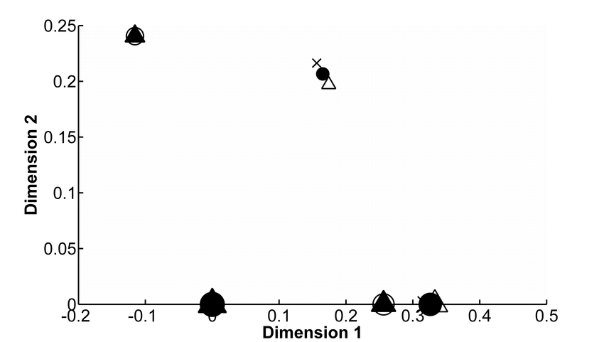 Results of three simulations shown in figure 1 after the