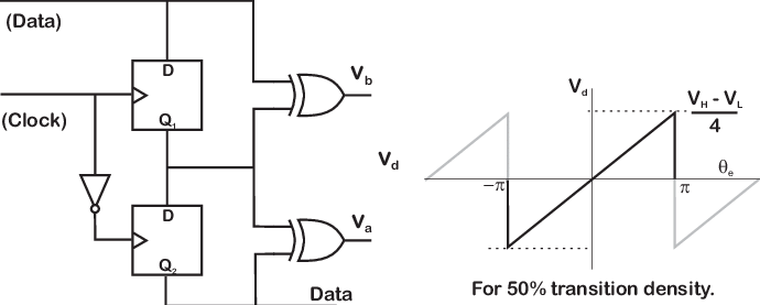 Block diagram for a Hogge phase detector used in clock