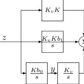 Linearized Third Order Phase-Lock Loop Block Diagram