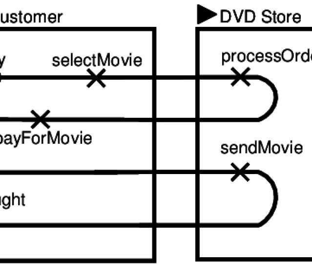 The Buy Movie Use Case Of A Simple Online Dvd Store System