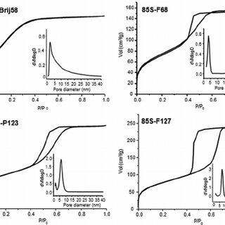 HR-SEM micrographs of 85S-F127 evidencing the 2D-hexagonal