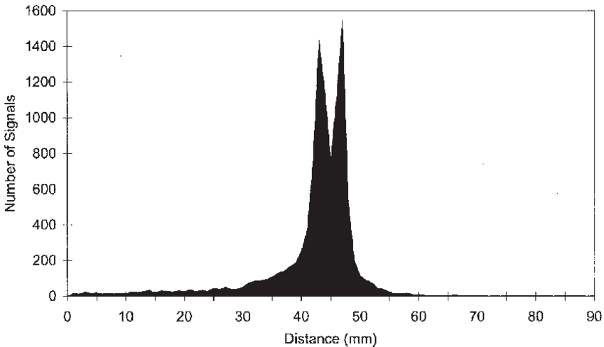 AE location distribution plot for wide band sensors