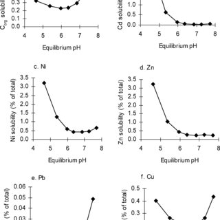 Effect of pH on the solubility of (a) organic carbon, (b