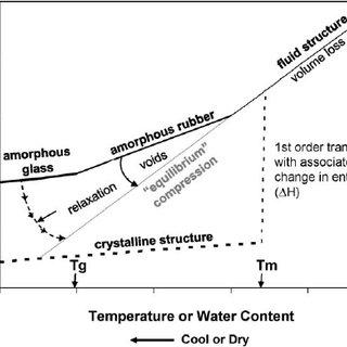 A typical materials family diagram comparing elastic