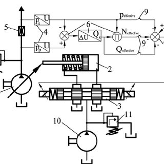 Electro-hydraulic control system for variable displacement
