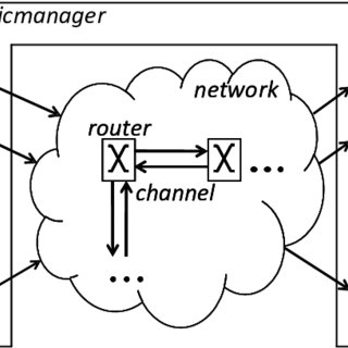 (PDF) A detailed and flexible cycle-accurate Network-on