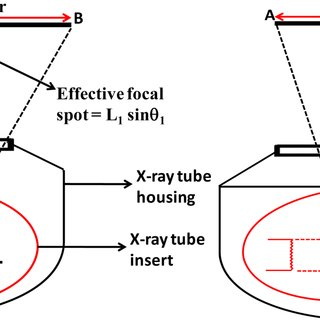 Schematic of the same x-ray tube, but in two different