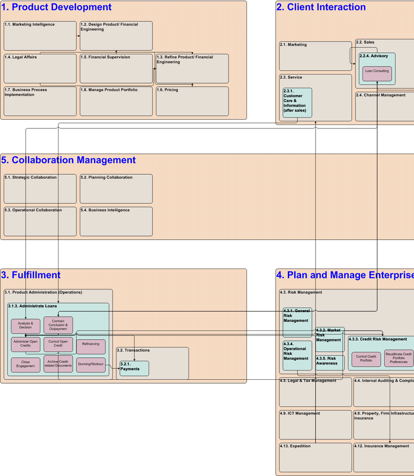 hight resolution of capability map with focus on loan processing capabilities 4 th level