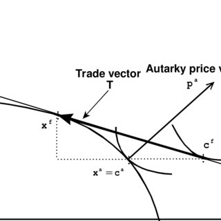 (PDF) A Direct Test of the Theory of Comparative Advantage