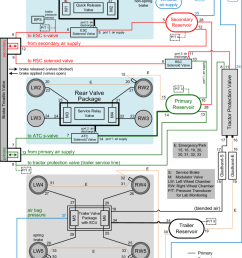 schematic setup and connection of pneumatic brake system [ 850 x 1036 Pixel ]