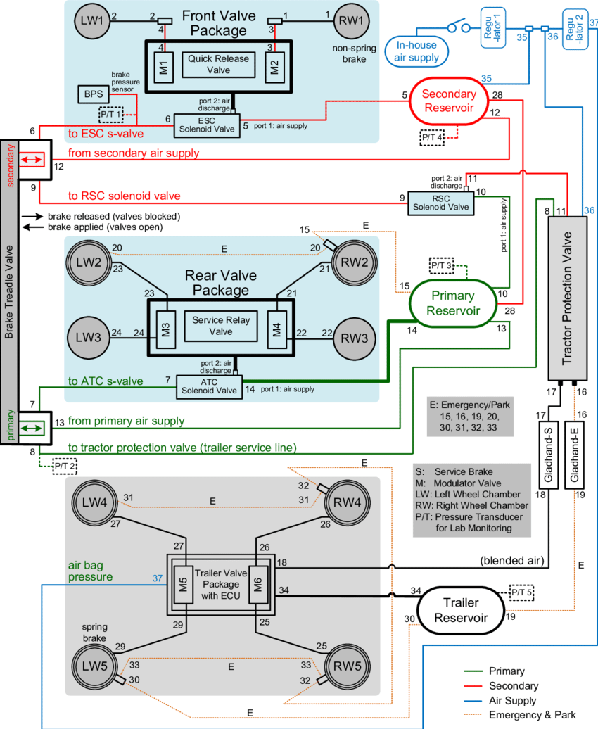hight resolution of schematic setup and connection of pneumatic brake system