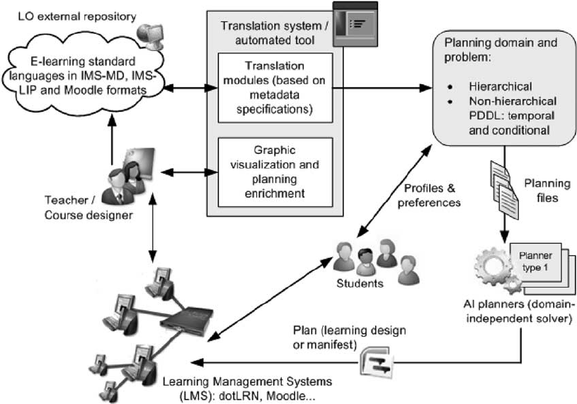 Overview of our entire system. LO 5 learning object; PDDL