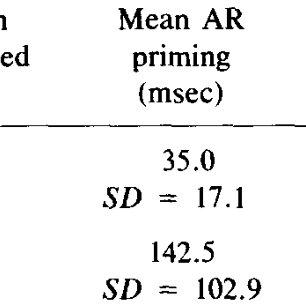 (PDF) Priming and semantic memory loss in Alzheimer's disease