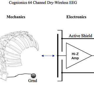 Cognionics 64 Channel Dry-Wireless EEG Headset. Two types