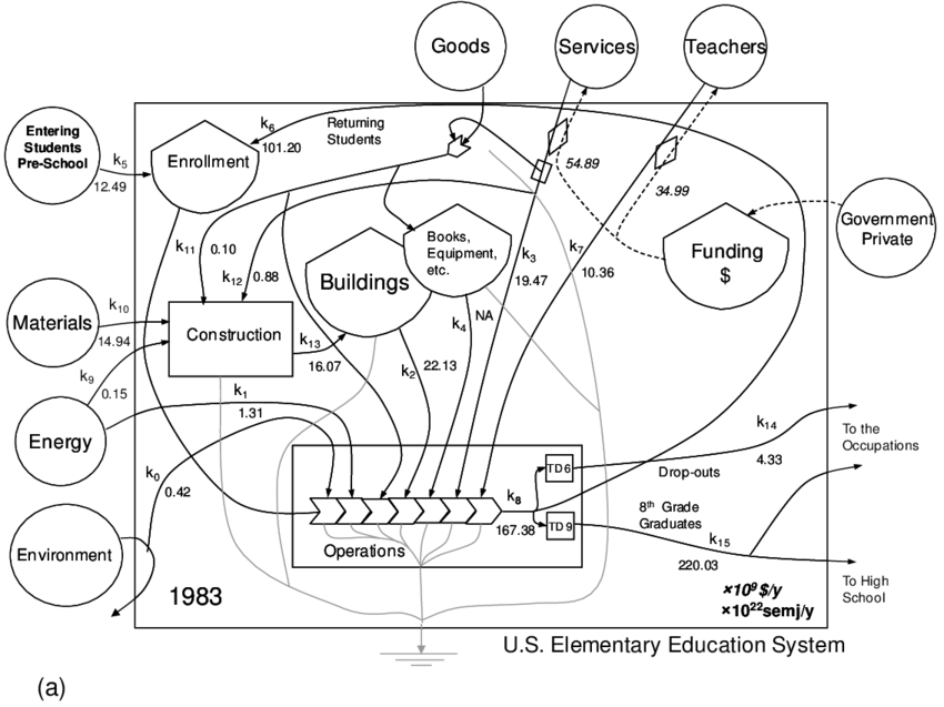 An evaluated Energy Systems Language (ESL) [26] diagram of