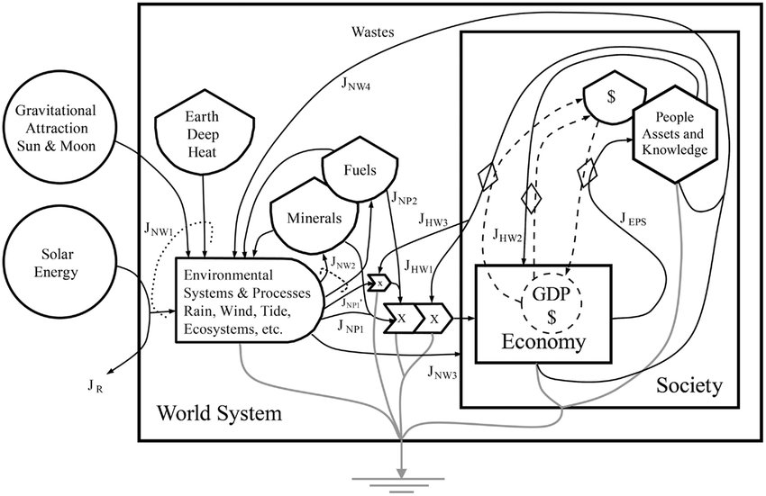 This Energy Systems Language (ESL) diagram of the World