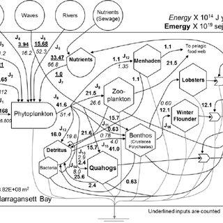 Energy Systems Language mini