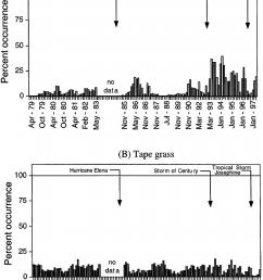 a percent occurrence of eurasian watermilfoil myriophyllum spicatum l among 15 [ 850 x 1112 Pixel ]