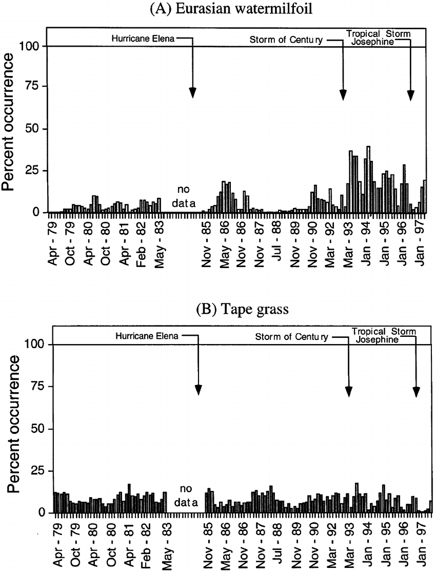 hight resolution of  a percent occurrence of eurasian watermilfoil myriophyllum spicatum l among 15