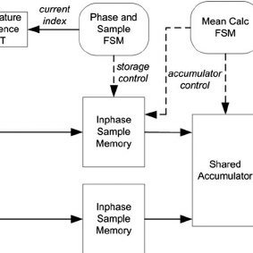 Functional block diagram of the PSD. Instead of using a