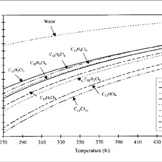 Vapor pressure of PCBs vs. temperature (adapted from