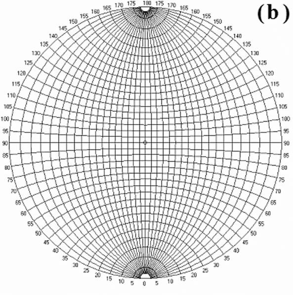 a Stereographic projection of figure 12 and b Wulff net to