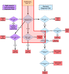 example of a rule diagnostic fault tree [ 850 x 926 Pixel ]