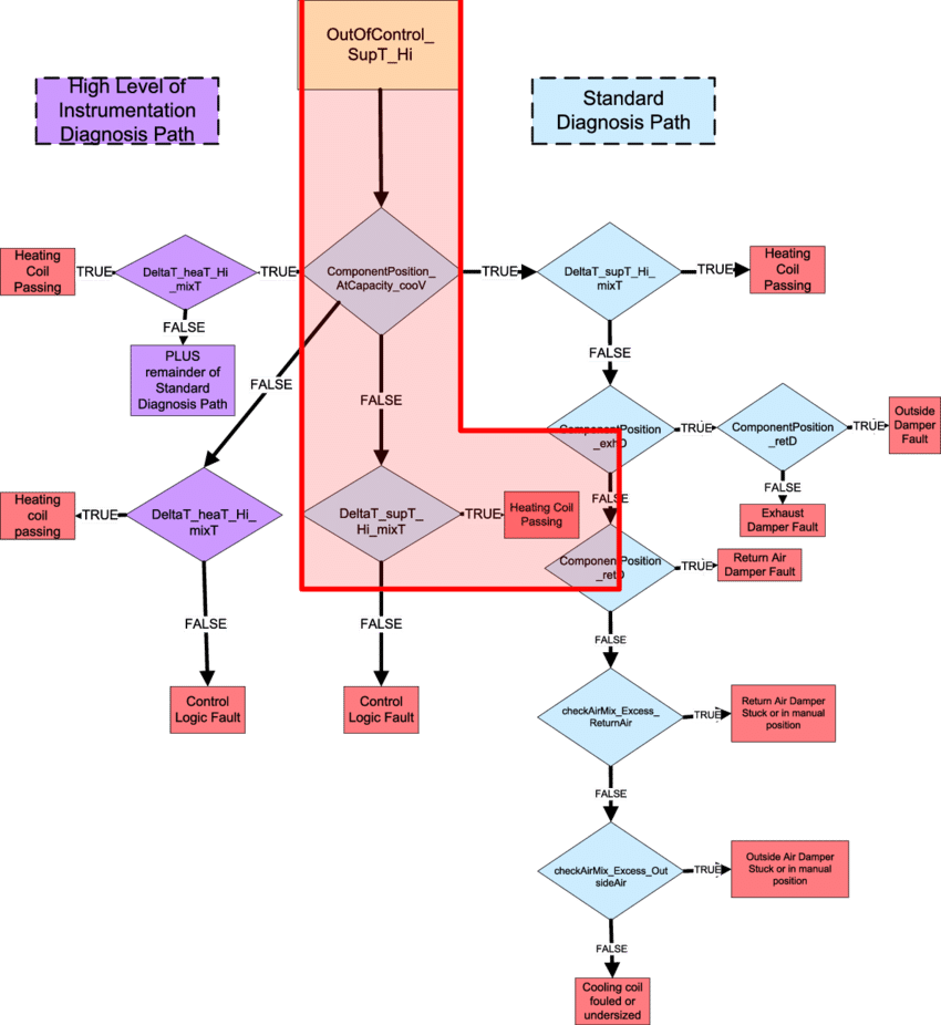 hight resolution of example of a rule diagnostic fault tree