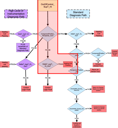 small resolution of example of a rule diagnostic fault tree
