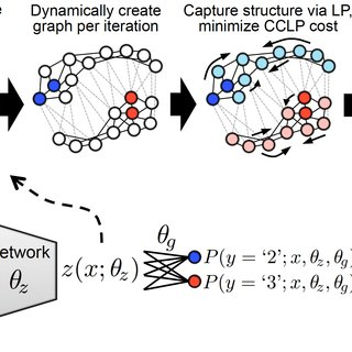 (PDF) Semi-Supervised Learning via Compact Latent Space
