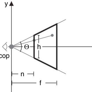 (PDF) Anamorphic 3D geometry
