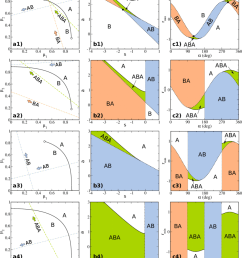 schematic bulk phase diagrams of a mixture in the plane of chemical potentials 1 2 [ 850 x 993 Pixel ]