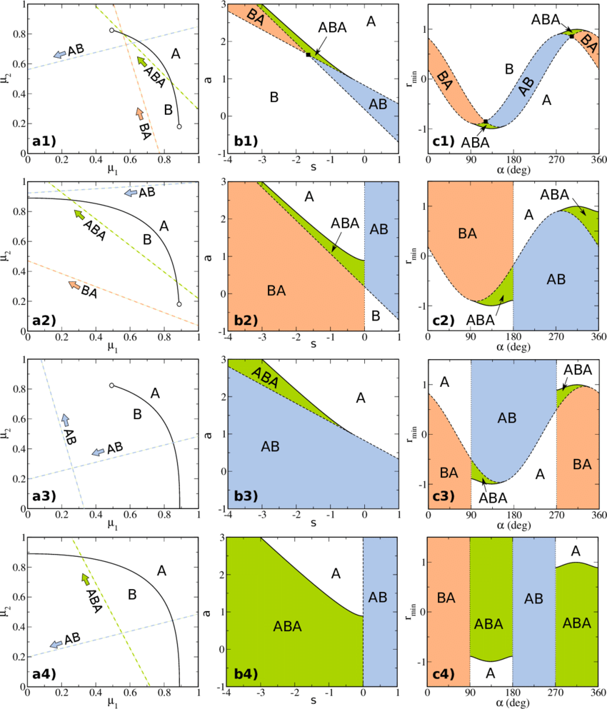 hight resolution of schematic bulk phase diagrams of a mixture in the plane of chemical potentials 1 2