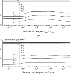 a swf and b attenuation constant for each of the fundamental modes [ 850 x 966 Pixel ]