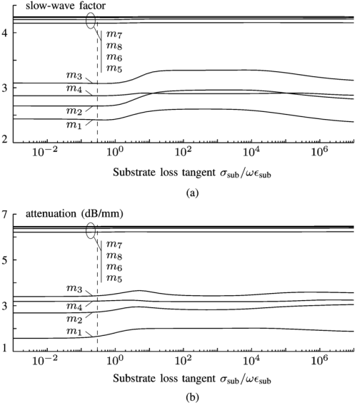 small resolution of  a swf and b attenuation constant for each of the fundamental modes