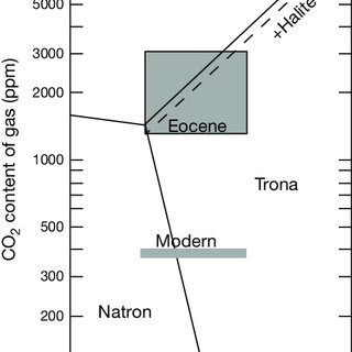 Temperature effects on the solubility of several important