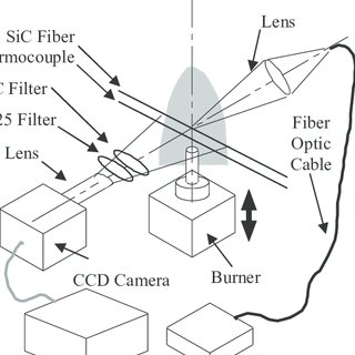 Temperature vs. count values for the CCD camera. Each