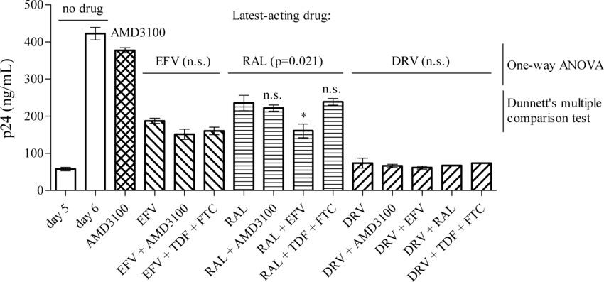 Stage-dependent inhibition of HIV-1 replication by drug