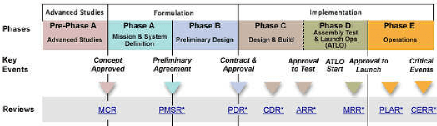 Project Lifecycle Phases The Concept Of A Goal Shapes