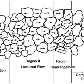 The 1998-2001 summer (MJJA) scatterplots of area-averaged