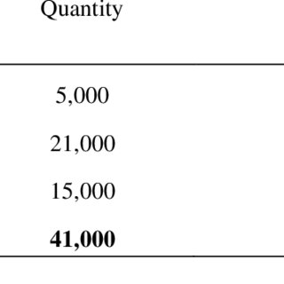 (PDF) Implication of Choice of Inventory Valuation Methods